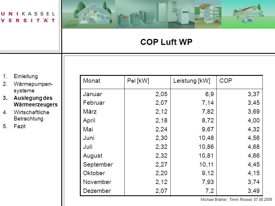COP Luft WP Monat Pel [kW] Leistung [kW] COP Januar Februar März April